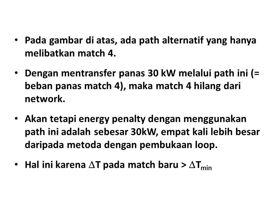 Pada gambar di atas, ada path alternatif yang hanya melibatkan match 4. Dengan mentransfer panas 30 kW melalui path ini (= beban panas match 4), maka