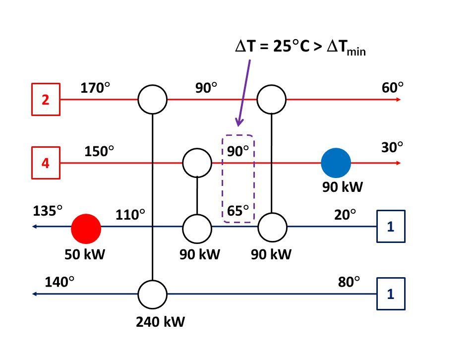 2 4 1 1 170  90  60  30  20  90  65  150  110  135  80  140  90 kW 240 kW 50 kW  T = 25  C >  T min