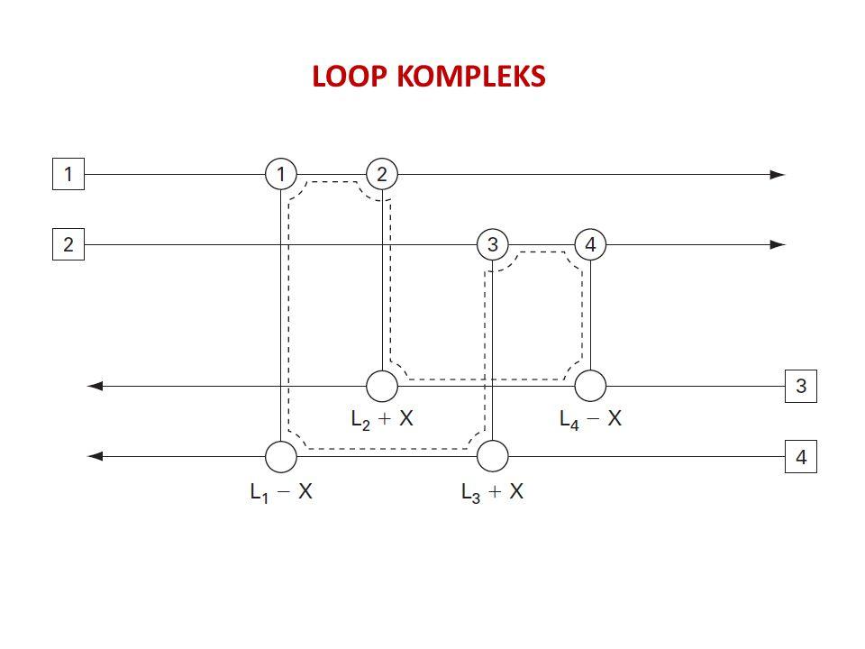 LOOP KOMPLEKS