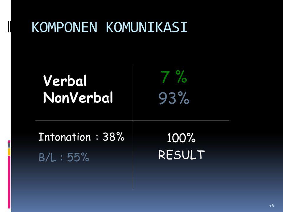 KOMPONEN KOMUNIKASI 100% RESULT 16 Verbal NonVerbal 7 % 93% Intonation : 38% B/L : 55%