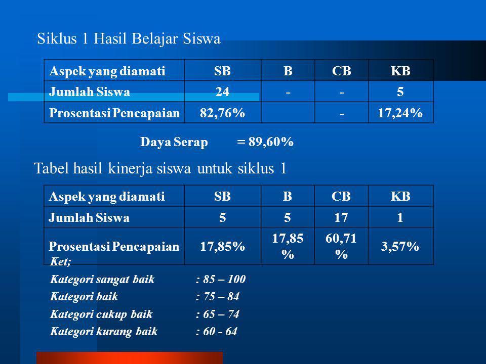 Siklus 1 Pengamatan KBM BAB IV HASIL DAN PENELITIAN Aspek yang diamatiBCBKBTB Jumlah1013-- Prosentasi Pencapaian 43,47%56,52%-- Aspek yang diamatiBCBKBTB Jumlah1211-- Prosentasi Pencapaian 52,17%47,83%-- Pertemuan 1 Pertemuan 2 Aspek yang diamatiBCBKBTB Jumlah149-- Prosentasi Pencapaian60,87%39,13%-- Pertemuan 3