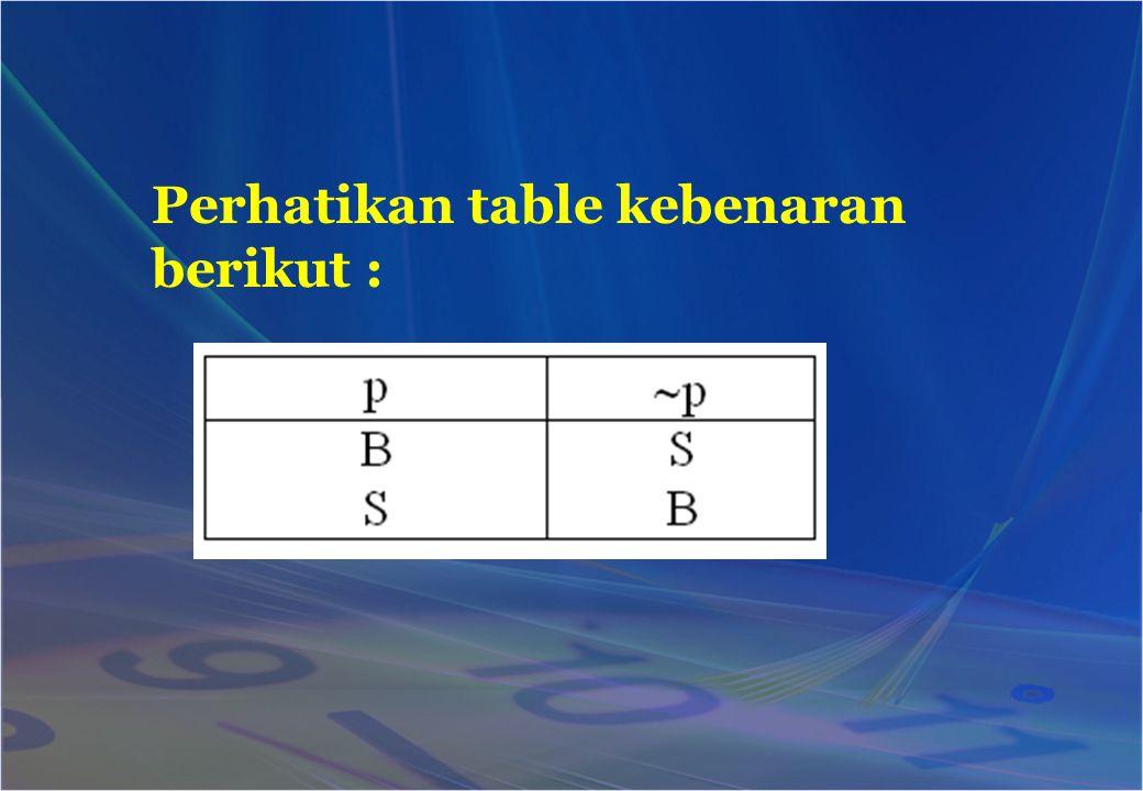 Perhatikan table kebenaran berikut :