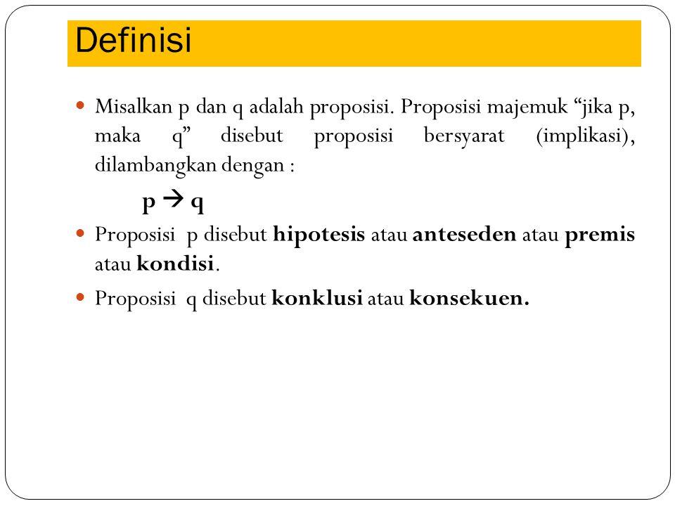 """Definisi Misalkan p dan q adalah proposisi. Proposisi majemuk """"jika p, maka q"""" disebut proposisi bersyarat (implikasi), dilambangkan dengan : p  q Pr"""