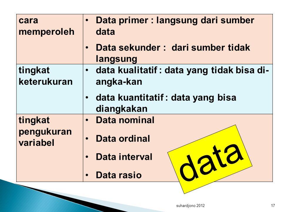 suhardjono 201217 cara memperoleh Data primer : langsung dari sumber data Data sekunder : dari sumber tidak langsung tingkat keterukuran data kualitat