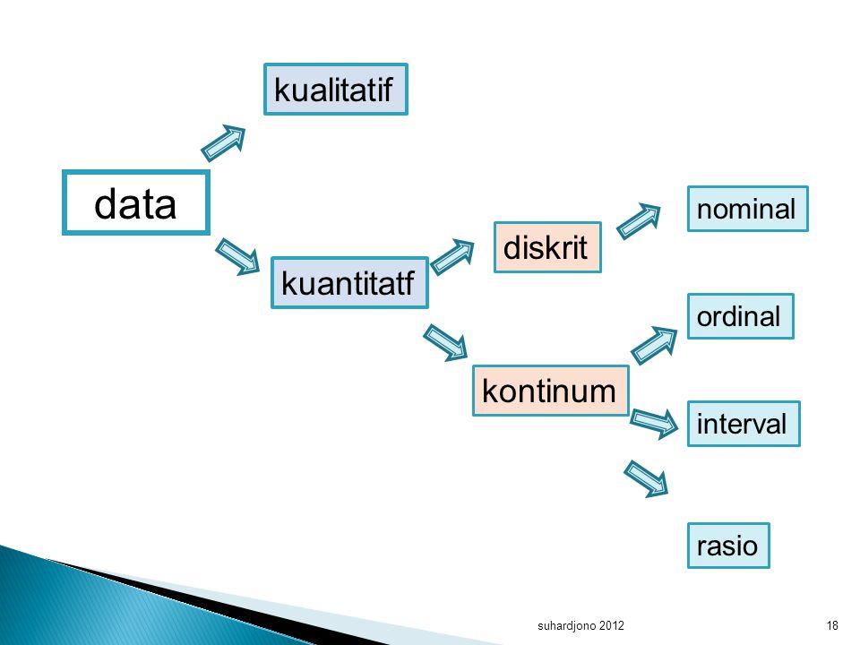 suhardjono 201218 data kualitatif kuantitatf diskrit kontinum nominal ordinal interval rasio