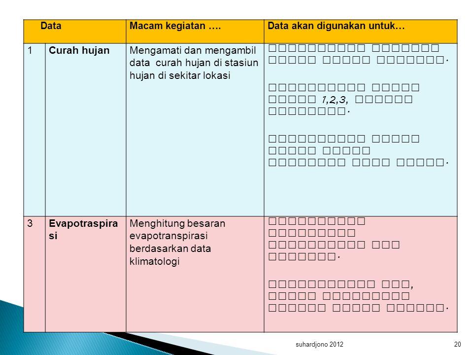 suhardjono 201220 DataMacam kegiatan ….Data akan digunakan untuk… 1Curah hujanMengamati dan mengambil data curah hujan di stasiun hujan di sekitar lok