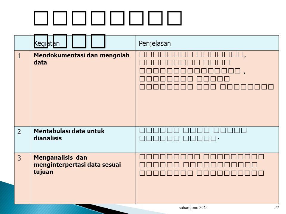 suhardjono 201222 KegiatanPenjelasan 1 Mendokumentasi dan mengolah data Meneliti kembali, mensortir data Mengklasifikasi, mengkode untuk tabulasi dan