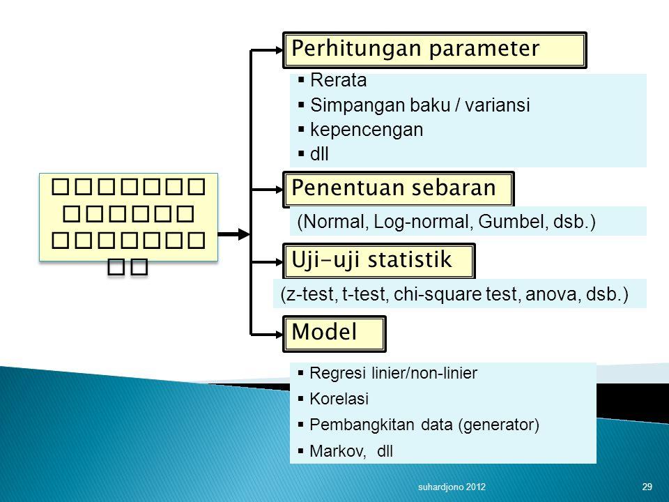 suhardjono 2012 29 ANALISA SAMPEL STATIST IK Perhitungan parameter Penentuan sebaran  Rerata  Simpangan baku / variansi  kepencengan  dll (Normal,