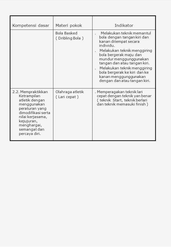 Standar Kompetansi : Menerapkan Budaya Hidup Sehat Kompetensi dasar Materi PembelajaranIndkator.