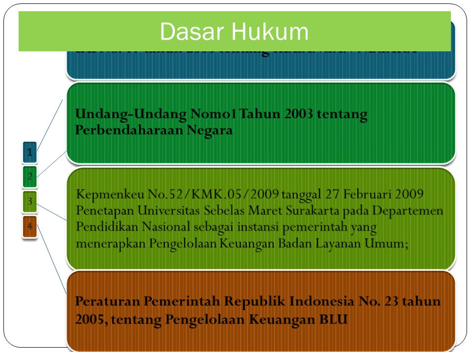 UU No. 17 tahun 2003 tentang KEUANGAN NEGARA Undang-Undang Nomo1 Tahun 2003 tentang Perbendaharaan Negara Kepmenkeu No.52/KMK.05/2009 tanggal 27 Febru