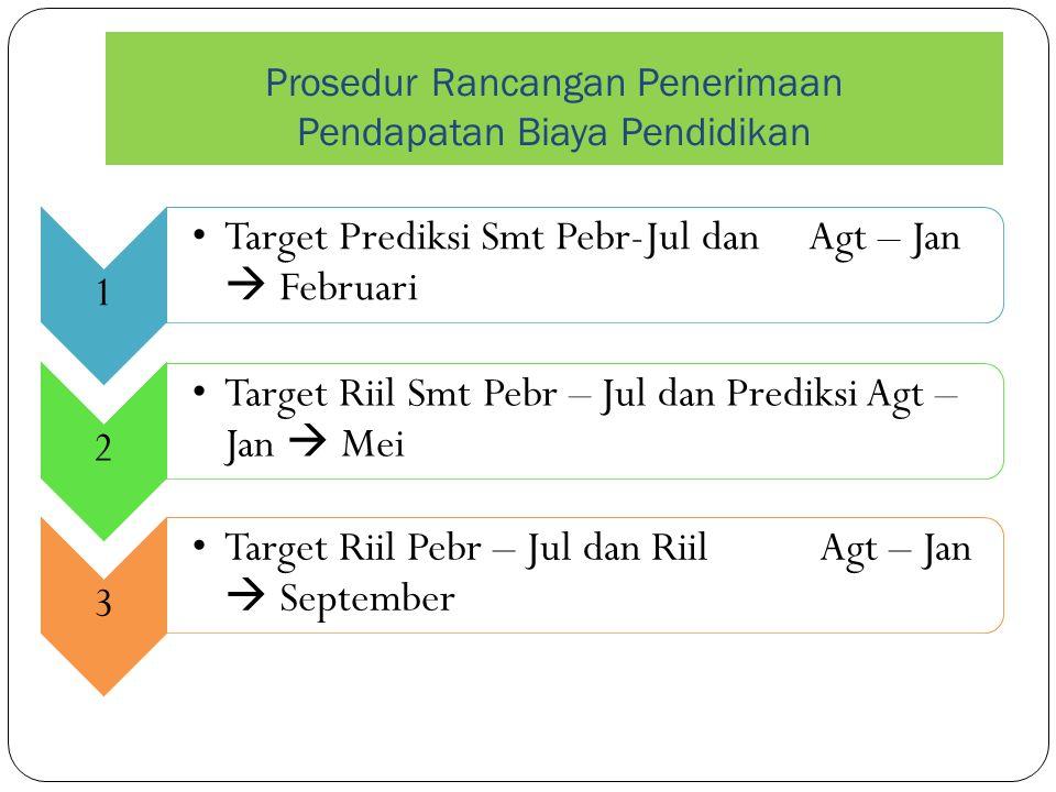 Prosedur Rancangan Penerimaan Pendapatan Biaya Pendidikan 1 Target Prediksi Smt Pebr-Jul dan Agt – Jan  Februari 2 Target Riil Smt Pebr – Jul dan Pre