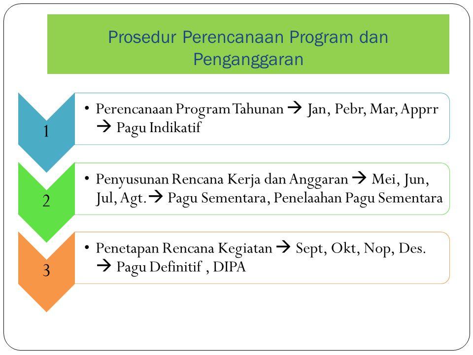 Prosedur Perencanaan Program dan Penganggaran 1 Perencanaan Program Tahunan  Jan, Pebr, Mar, Apprr  Pagu Indikatif 2 Penyusunan Rencana Kerja dan An