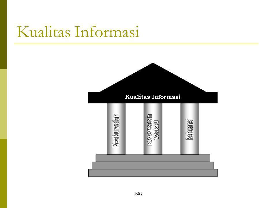 KSI Kualitas Informasi