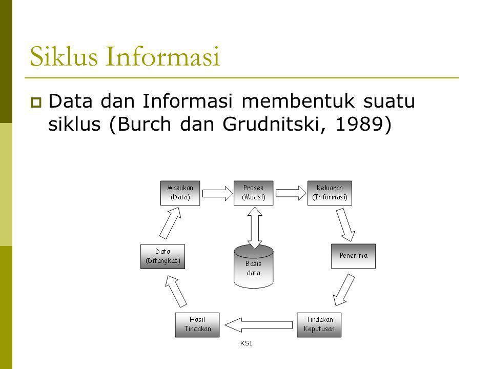 KSI Siklus Informasi  Data dan Informasi membentuk suatu siklus (Burch dan Grudnitski, 1989)