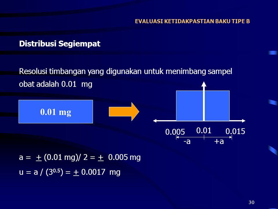 30 EVALUASI KETIDAKPASTIAN BAKU TIPE B Distribusi Segiempat Resolusi timbangan yang digunakan untuk menimbang sampel obat adalah 0.01 mg a = + (0.01 m