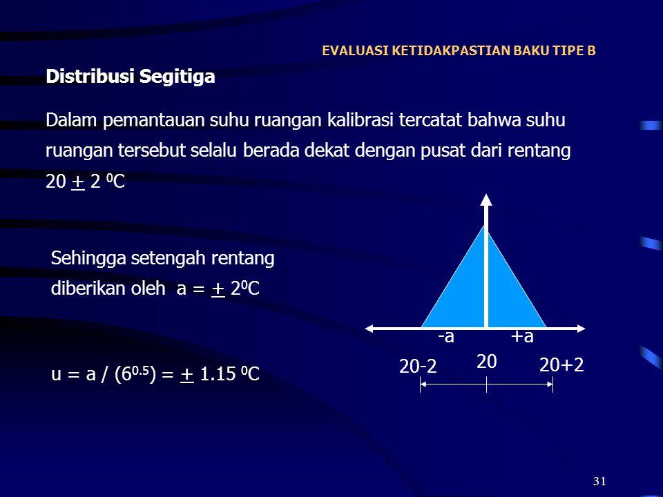 31 EVALUASI KETIDAKPASTIAN BAKU TIPE B Distribusi Segitiga Dalam pemantauan suhu ruangan kalibrasi tercatat bahwa suhu ruangan tersebut selalu berada