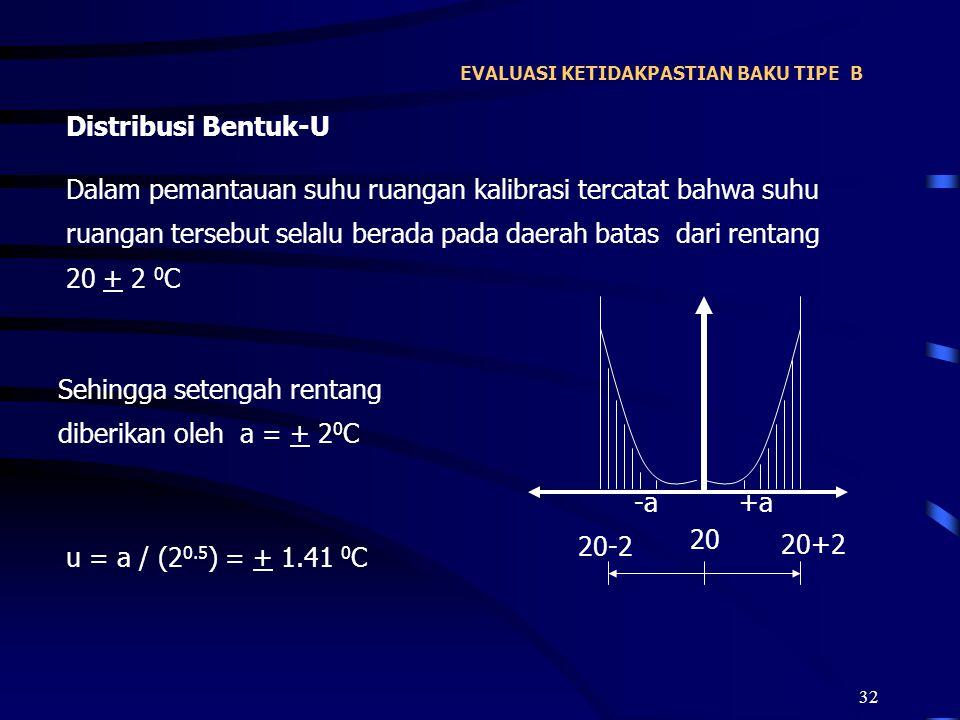 32 EVALUASI KETIDAKPASTIAN BAKU TIPE B Distribusi Bentuk-U Dalam pemantauan suhu ruangan kalibrasi tercatat bahwa suhu ruangan tersebut selalu berada