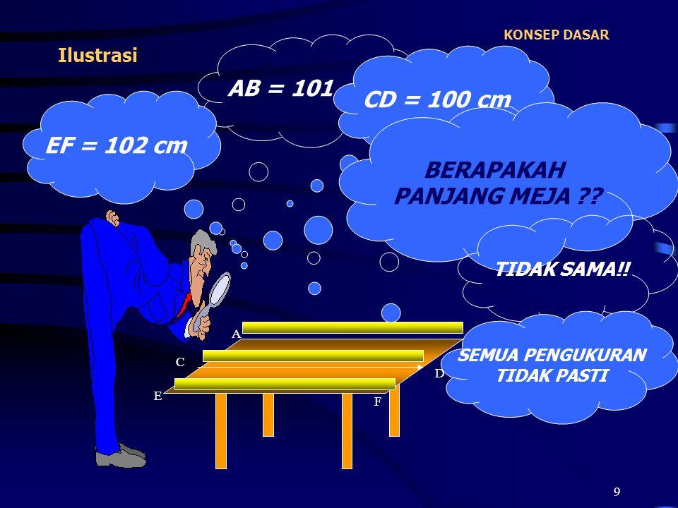 9 KONSEP DASAR Ilustrasi A B C D E F AB = 101 cm CD = 100 cm EF = 102 cm BERAPAKAH PANJANG MEJA ?? TIDAK SAMA!! SEMUA PENGUKURAN TIDAK PASTI