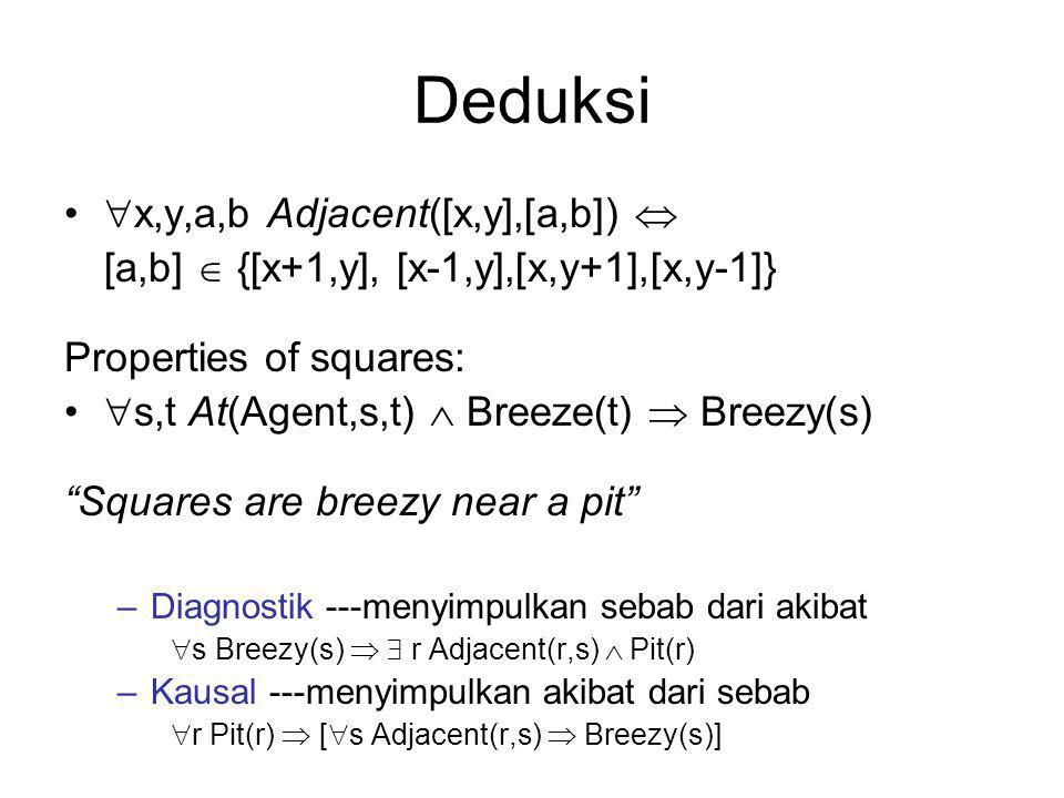 Deduksi  x,y,a,b Adjacent([x,y],[a,b])  [a,b]  {[x+1,y], [x-1,y],[x,y+1],[x,y-1]} Properties of squares:  s,t At(Agent,s,t)  Breeze(t)  Breezy(s) Squares are breezy near a pit –Diagnostik ---menyimpulkan sebab dari akibat  s Breezy(s)   r Adjacent(r,s)  Pit(r) –Kausal ---menyimpulkan akibat dari sebab  r Pit(r)  [  s Adjacent(r,s)  Breezy(s)]