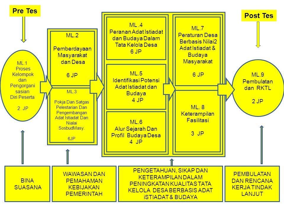 ML.1 Proses Kelompok dan Pengorgani sasian Diri Peserta 2 JP ML.4 Peranan Adat Istiadat dan Budaya Dalam Tata Kelola Desa 6 JP ML.5 Identifikasi Poten