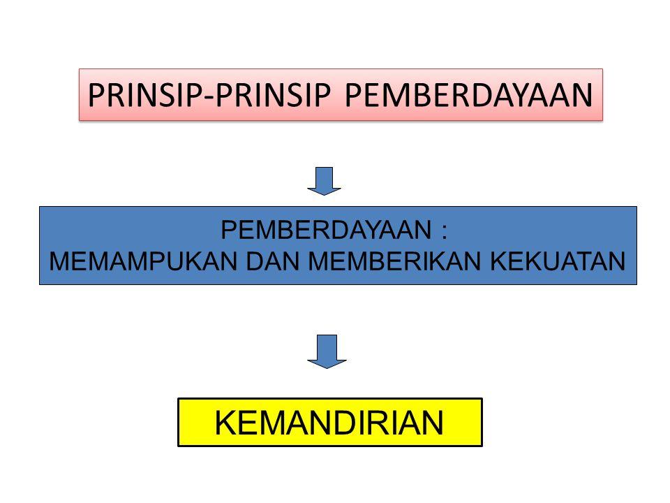 A spek Pemberdayaan Masyarakat a.Community Leaders b.Community Organizations c.Community fund d.Community Material e.