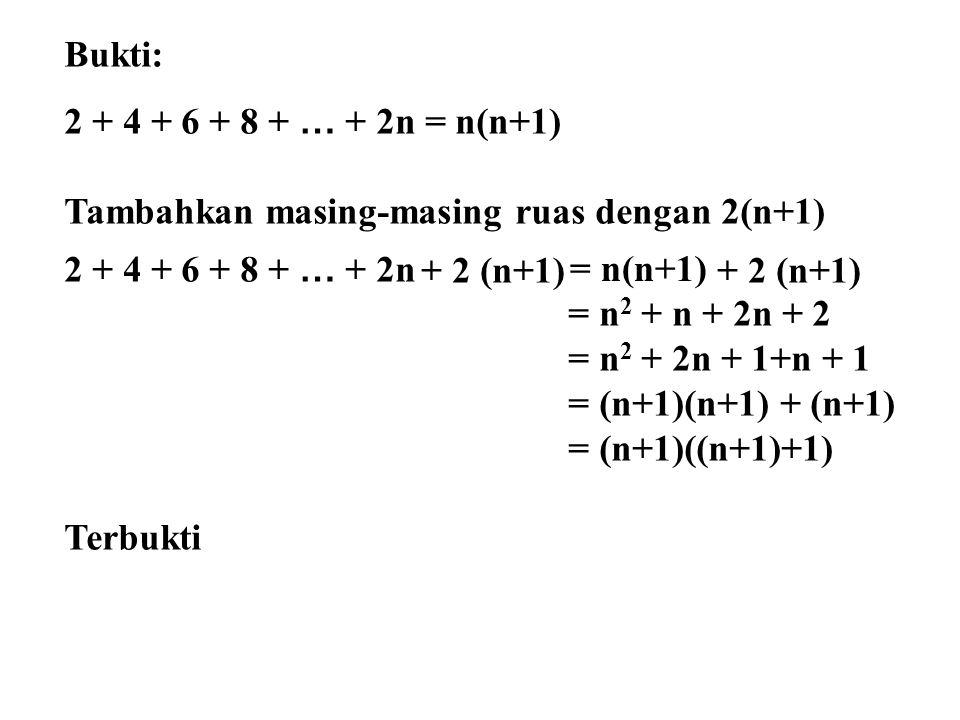 Bukti: 2 + 4 + 6 + 8 + … + 2n = n(n+1) Tambahkan masing-masing ruas dengan 2(n+1) 2 + 4 + 6 + 8 + … + 2n = n 2 + n + 2n + 2 = n 2 + 2n + 1+n + 1 = (n+