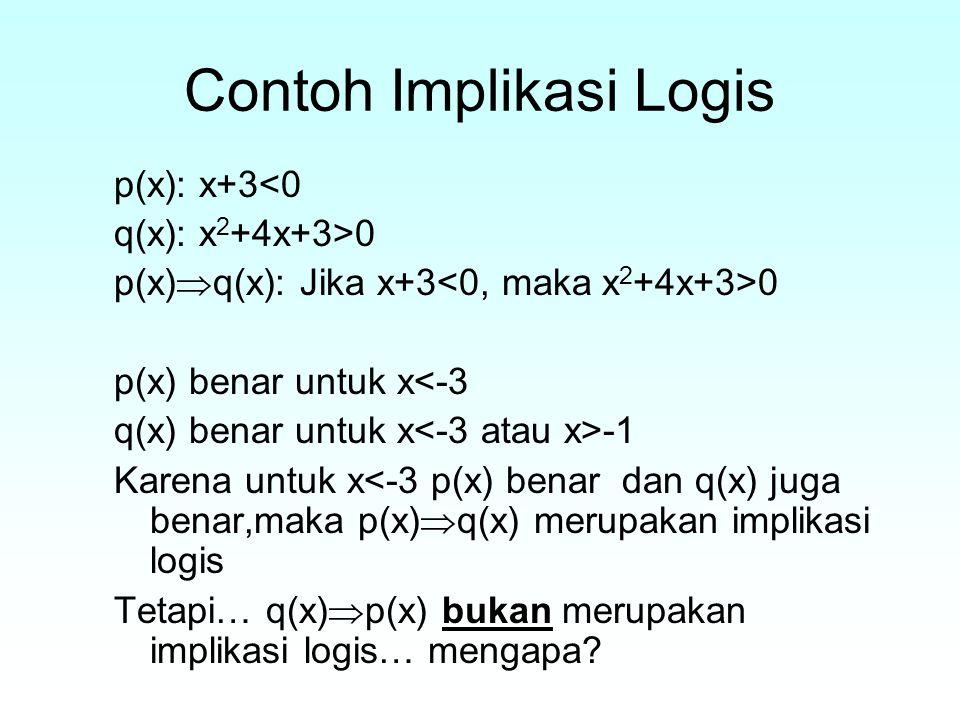 Contoh Implikasi Logis p(x): x+3<0 q(x): x 2 +4x+3>0 p(x)  q(x): Jika x+3 0 p(x) benar untuk x<-3 q(x) benar untuk x -1 Karena untuk x<-3 p(x) benar dan q(x) juga benar,maka p(x)  q(x) merupakan implikasi logis Tetapi… q(x)  p(x) bukan merupakan implikasi logis… mengapa?