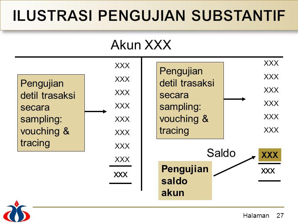 Halaman27 XXX Saldo xxx Akun XXX Pengujian detil trasaksi secara sampling: vouching & tracing Pengujian detil trasaksi secara sampling: vouching & tra