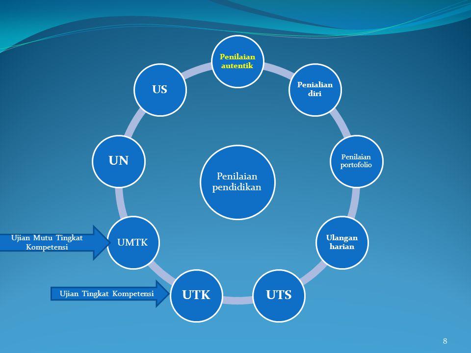 1.Objektif 2. Terpadu (terencana, menyatu dg proses pembelajaran dan berkesinambungan) 3.