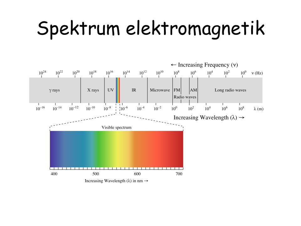 Hipotesis Max Plank untuk menurunkan radiasi benda hitam Asumsi Plank: Radiasi yg diemisikan oleh benda terjadi karena osilasi elektron dalam partikel benda tersebut.