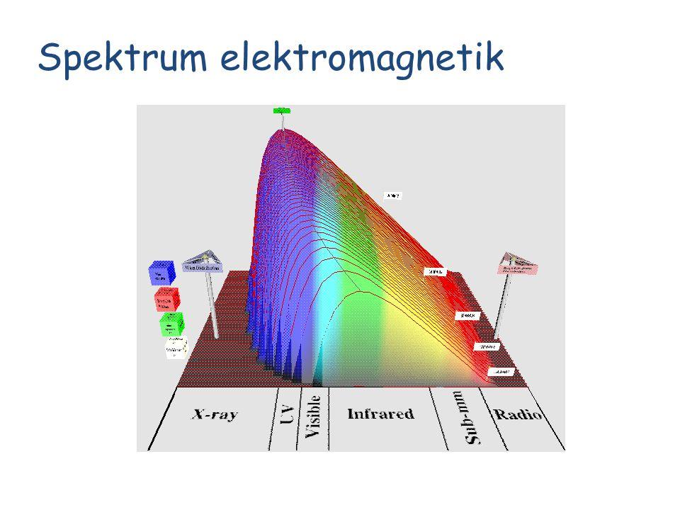 Radiasi elektromagnetik Gelombang cahaya muncul dalam segala jenis panjang gelombang, sehingga menimbulkan spektrum elektromagnetik.