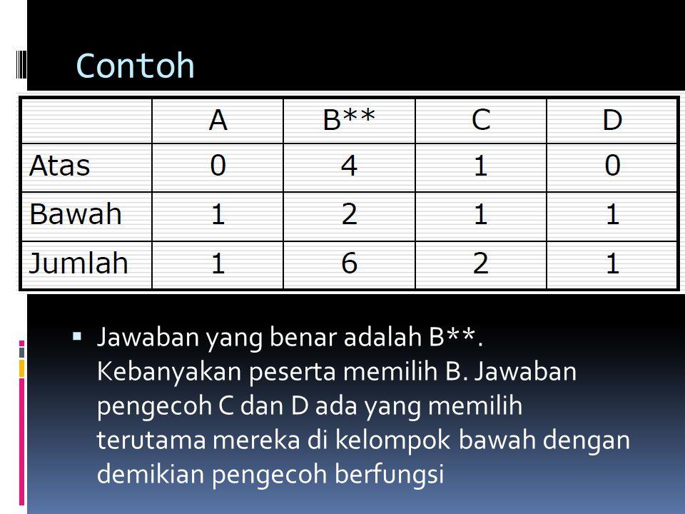 Contoh  Jawaban yang benar adalah B**. Kebanyakan peserta memilih B. Jawaban pengecoh C dan D ada yang memilih terutama mereka di kelompok bawah deng