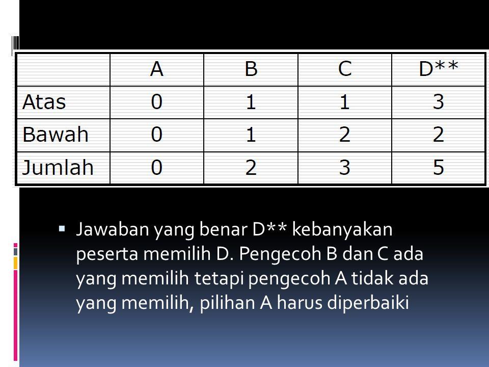  Jawaban yang benar D** kebanyakan peserta memilih D. Pengecoh B dan C ada yang memilih tetapi pengecoh A tidak ada yang memilih, pilihan A harus dip