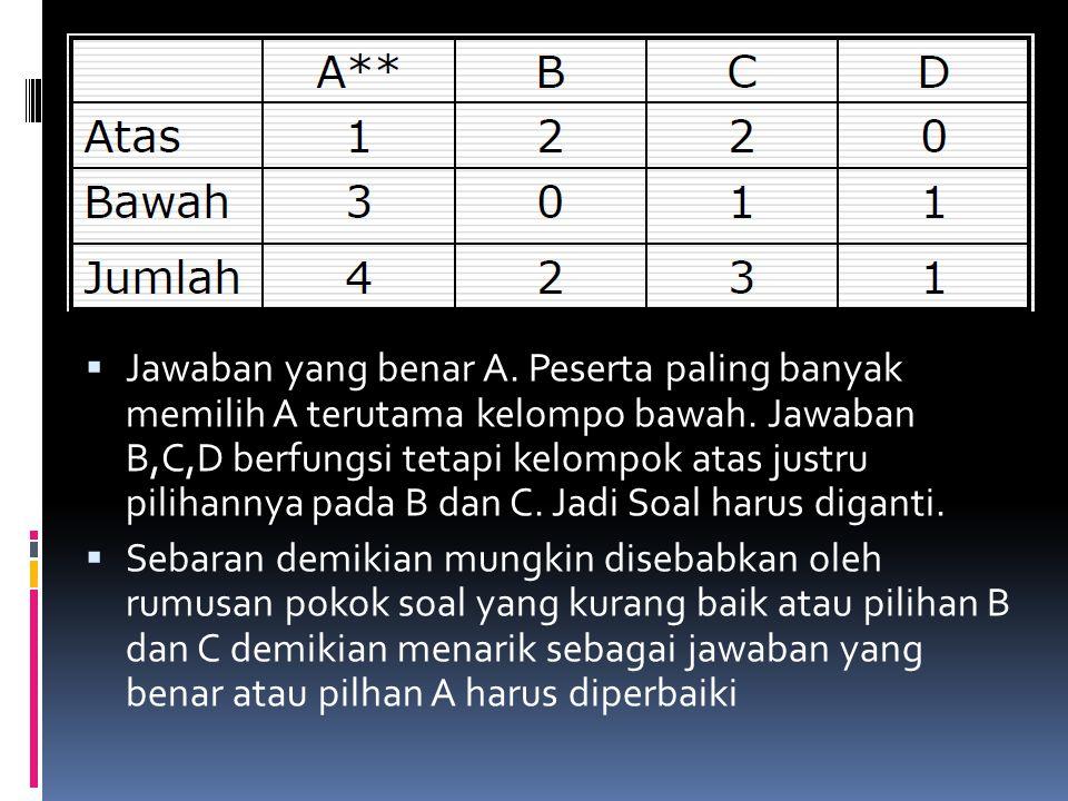  Jawaban yang benar A. Peserta paling banyak memilih A terutama kelompo bawah. Jawaban B,C,D berfungsi tetapi kelompok atas justru pilihannya pada B