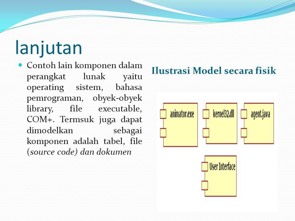 lanjutan Ilustrasi Model secara fisik Contoh lain komponen dalam perangkat lunak yaitu operating sistem, bahasa pemrograman, obyek-obyek library, file executable, COM+.