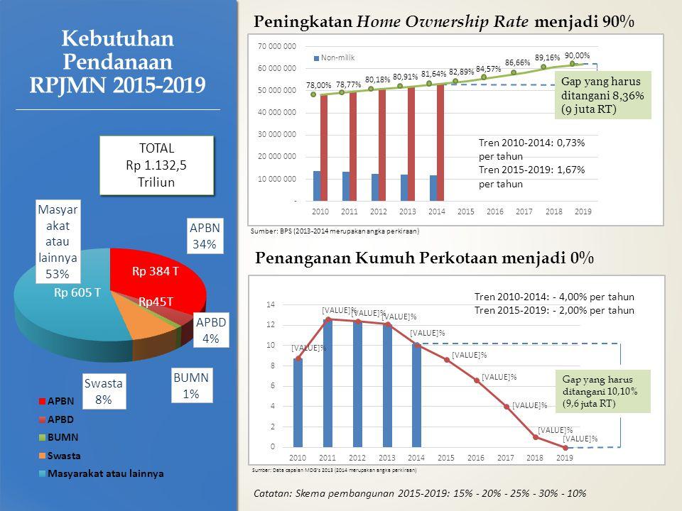 Kebutuhan Pendanaan RPJMN 2015-2019 TOTAL Rp 1.132,5 Triliun TOTAL Rp 1.132,5 Triliun Peningkatan Home Ownership Rate menjadi 90% Penanganan Kumuh Perkotaan menjadi 0% Tren 2010-2014: - 4,00% per tahun Tren 2015-2019: - 2,00% per tahun Gap yang harus ditangani 8,36% (9 juta RT) Tren 2010-2014: 0,73% per tahun Tren 2015-2019: 1,67% per tahun 82,89% 84,57% 86,66% 89,16% 90,00% 81,64% 80,91% 80,18% 78,77% 78,00% Rp 384 T Rp 605 T Catatan: Skema pembangunan 2015-2019: 15% - 20% - 25% - 30% - 10% Sumber: Data capaian MDG's 2013 (2014 merupakan angka perkiraan) Sumber: BPS (2013-2014 merupakan angka perkiraan) Rp45T