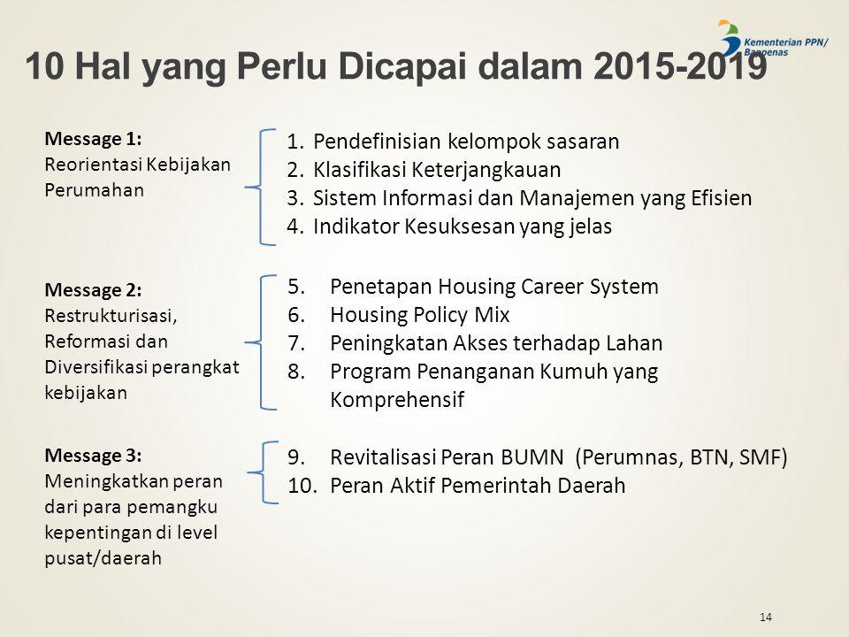 14 10 Hal yang Perlu Dicapai dalam 2015-2019 Message 1: Reorientasi Kebijakan Perumahan Message 2: Restrukturisasi, Reformasi dan Diversifikasi perangkat kebijakan Message 3: Meningkatkan peran dari para pemangku kepentingan di level pusat/daerah 1.Pendefinisian kelompok sasaran 2.Klasifikasi Keterjangkauan 3.Sistem Informasi dan Manajemen yang Efisien 4.Indikator Kesuksesan yang jelas 5.Penetapan Housing Career System 6.Housing Policy Mix 7.Peningkatan Akses terhadap Lahan 8.Program Penanganan Kumuh yang Komprehensif 9.Revitalisasi Peran BUMN (Perumnas, BTN, SMF) 10.Peran Aktif Pemerintah Daerah