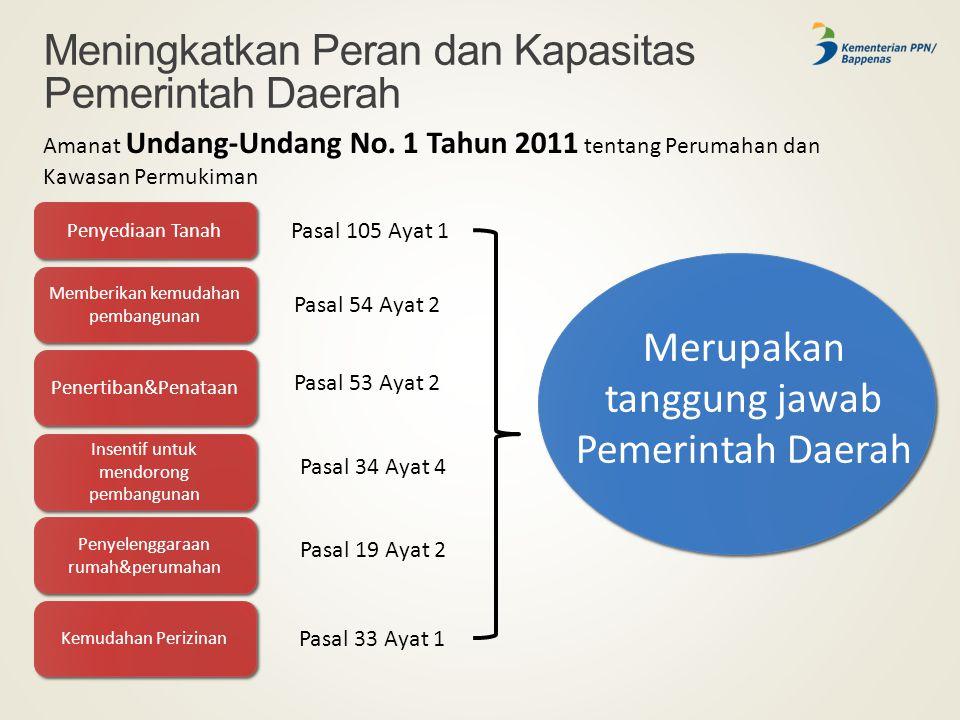 Meningkatkan Peran dan Kapasitas Pemerintah Daerah Amanat Undang-Undang No. 1 Tahun 2011 tentang Perumahan dan Kawasan Permukiman Penyediaan Tanah Mem