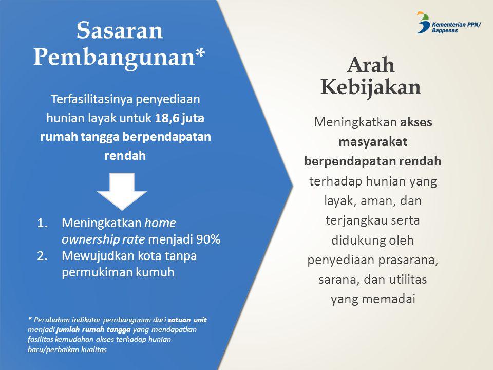 Sasaran Pembangunan* Terfasilitasinya penyediaan hunian layak untuk 18,6 juta rumah tangga berpendapatan rendah 1.Meningkatkan home ownership rate men