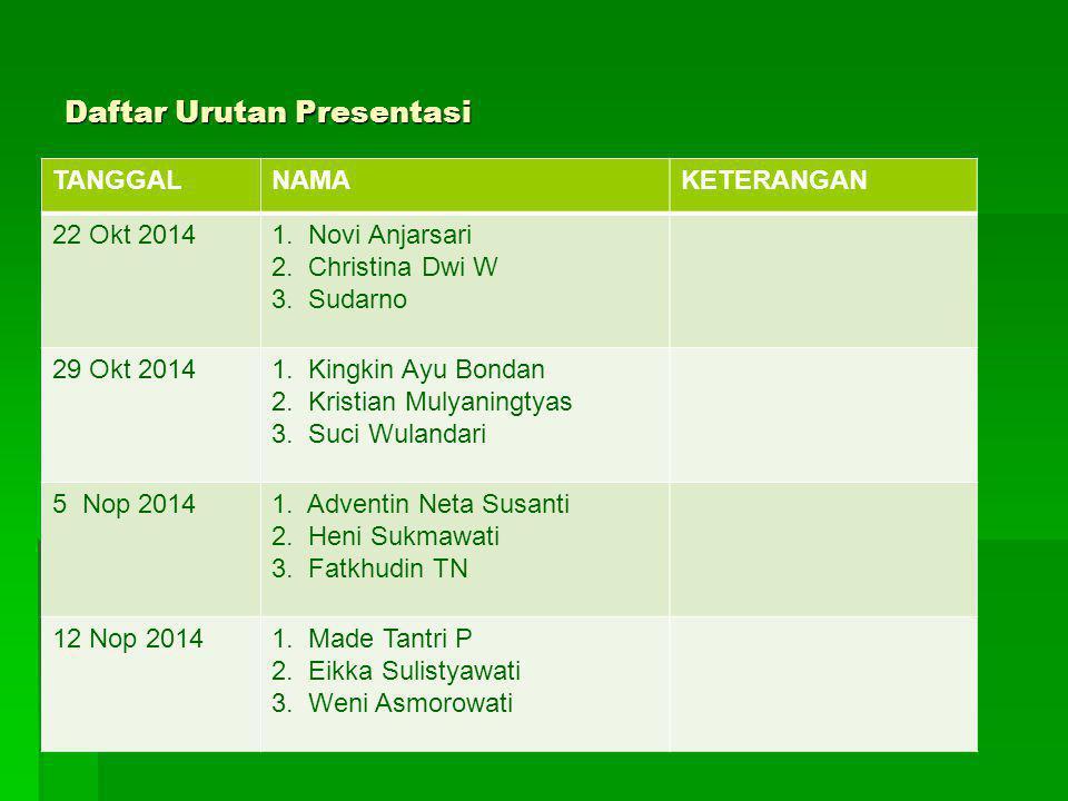 Daftar Urutan Presentasi TANGGALNAMAKETERANGAN 22 Okt 20141. Novi Anjarsari 2. Christina Dwi W 3. Sudarno 29 Okt 20141. Kingkin Ayu Bondan 2. Kristian