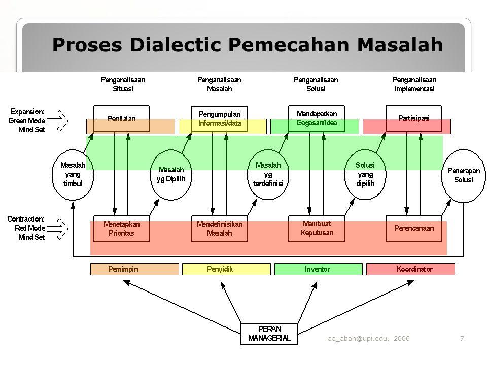 Proses Dialectic Pemecahan Masalah 7aa_abah@upi.edu, 2006