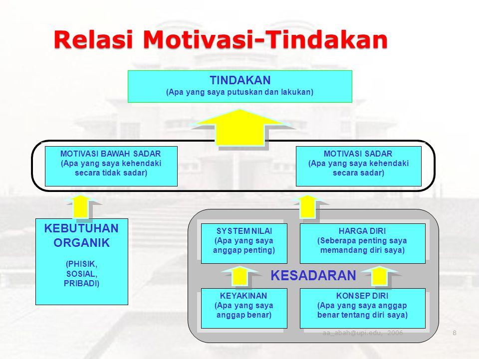 Relasi Motivasi-Tindakan SYSTEM NILAI (Apa yang saya anggap penting) SYSTEM NILAI (Apa yang saya anggap penting) HARGA DIRI (Seberapa penting saya mem