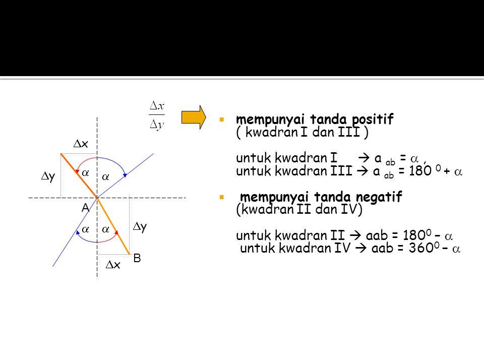  mempunyai tanda positif ( kwadran I dan III ) untuk kwadran I  a ab = , untuk kwadran III  a ab = 180 0 +   mempunyai tanda negatif (kwadran I