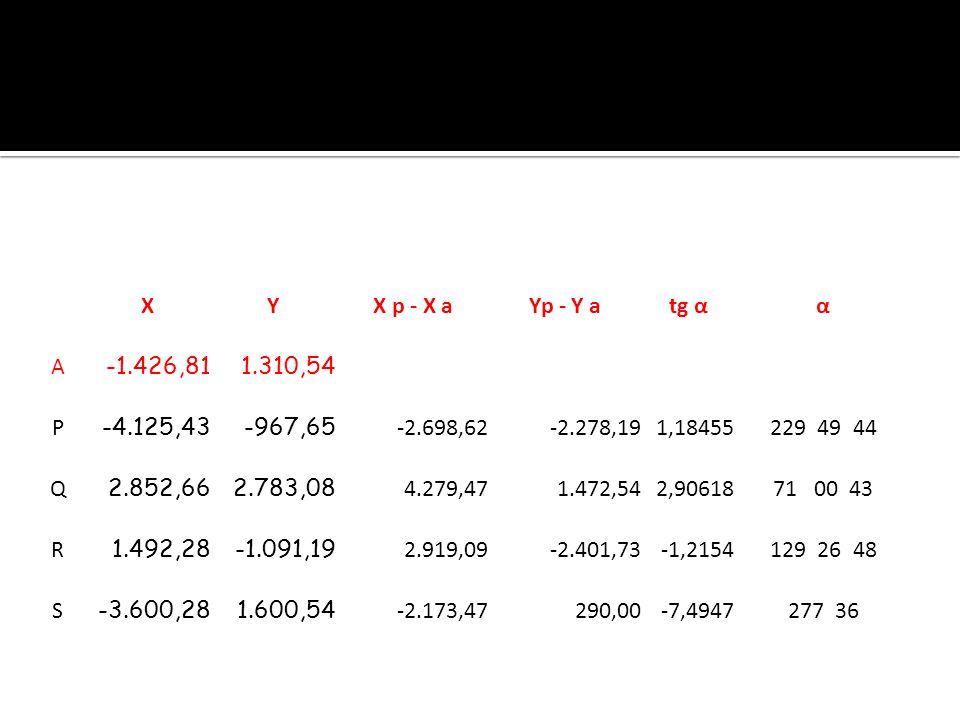 XYX p - X aYp - Y atg αα A -1.426,811.310,54 P -4.125,43-967,65 -2.698,62-2.278,191,18455229 49 44 Q 2.852,662.783,08 4.279,471.472,542,9061871 00 43