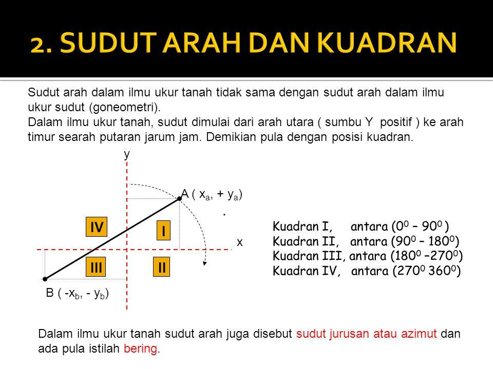 y x A ( x a, + y a ) B ( -x b, - y b ) I IV IIIII Sudut arah dalam ilmu ukur tanah tidak sama dengan sudut arah dalam ilmu ukur sudut (goneometri). Da