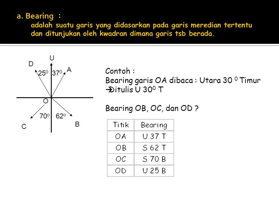 U Contoh : Bearing garis OA dibaca : Utara 30 0 Timur  Ditulis U 30 0 T Bearing OB, OC, dan OD ? A D C B O 62 o 70 o 37 0 25 0