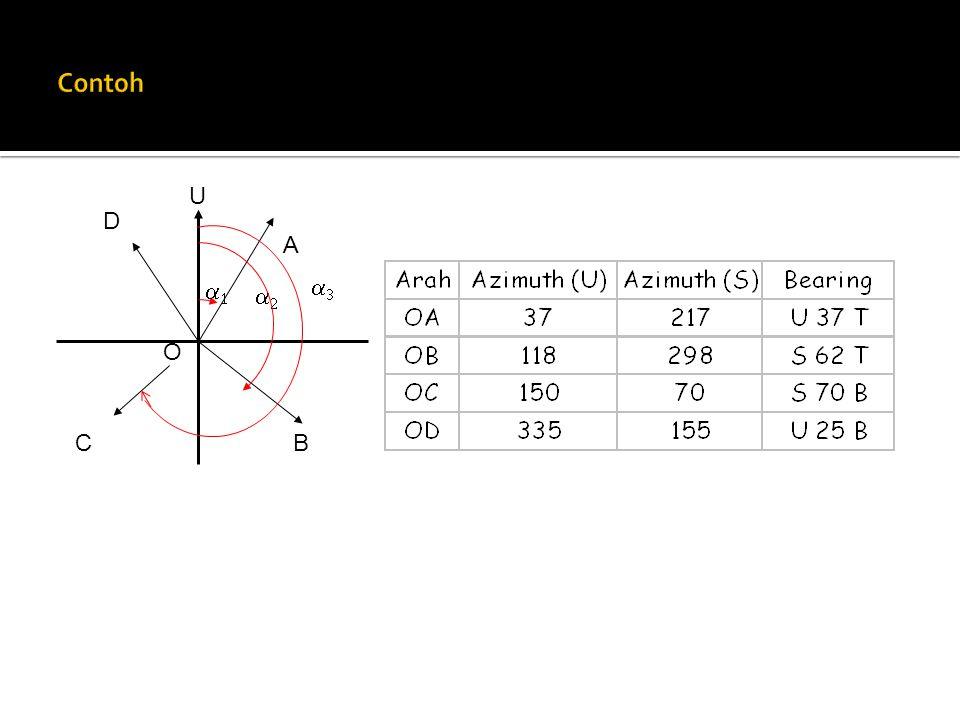 Pada garis AB, titik A (sebelah kiri)   ab dan titik B (sebelah kanan)   ba Dengan memperpanjang garis AB, didapat pula  ab Maka di titik B dapat ditentukan hubungan antara  ab dan  ba   ab =  ba + 180 atau  ab -  ba = 180 A  ab  ba B d ab