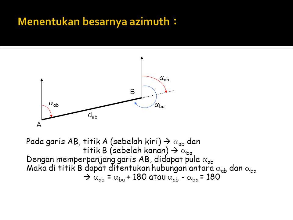 Pada garis AB, titik A (sebelah kiri)   ab dan titik B (sebelah kanan)   ba Dengan memperpanjang garis AB, didapat pula  ab Maka di titik B dapat