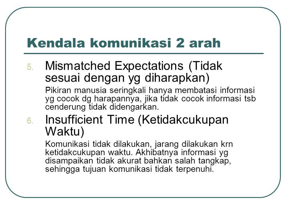 Kendala komunikasi 2 arah 5. Mismatched Expectations (Tidak sesuai dengan yg diharapkan) Pikiran manusia seringkali hanya membatasi informasi yg cocok