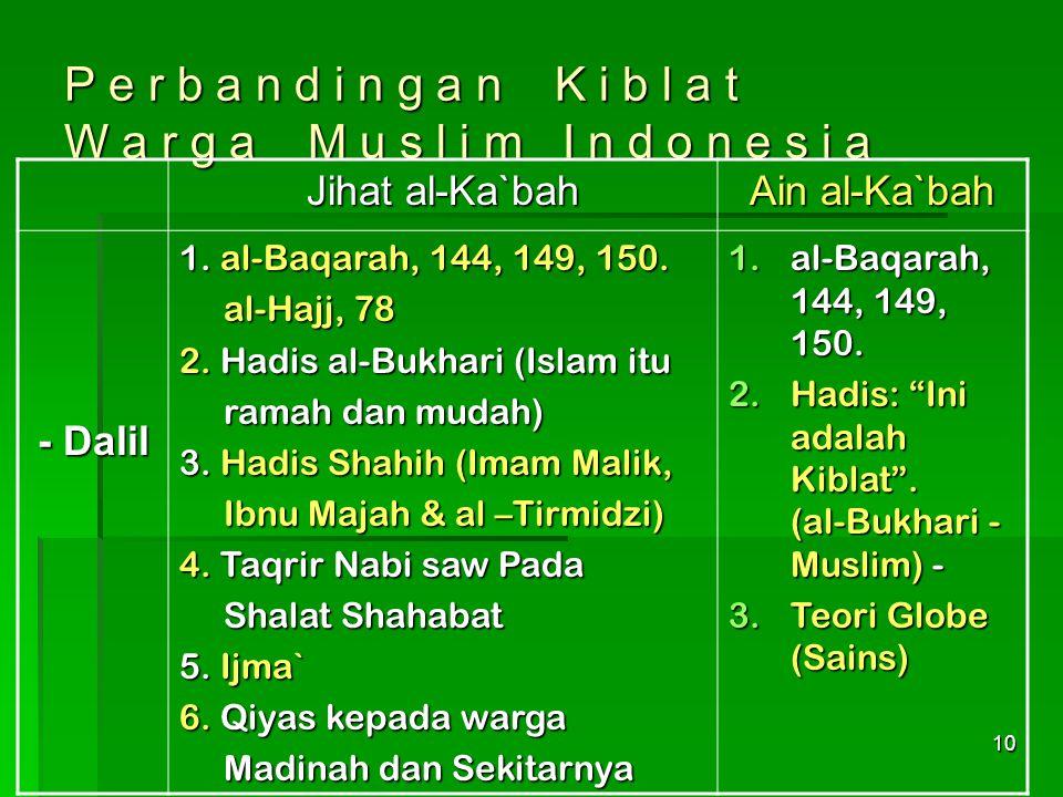 "10 P e r b a n d i n g a n K i b l a t W a r g a M u s l i m I n d o n e s i a Ain al-Ka`bah Jihat al-Ka`bah 1.al-Baqarah, 144, 149, 150. 2.Hadis: ""In"